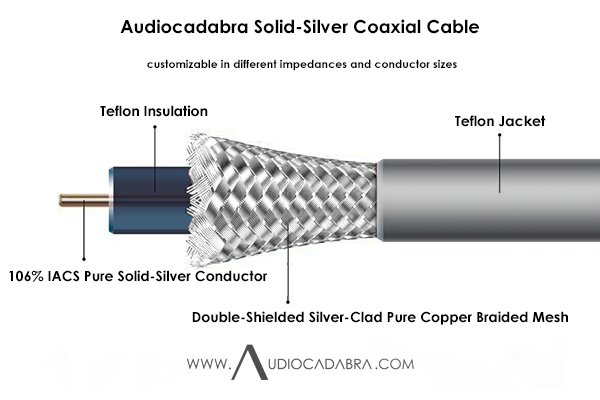 Audiocadabra Ultimus 26 AWG (0.40 mm) Solid-Silver Coaxial Cables
