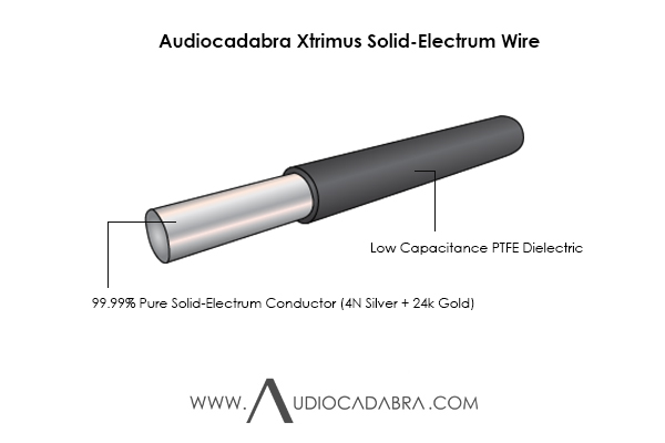 Audiocadabra-Xtrimus-99.99%-Pure-Solid-Electrum-Wire-In-PTFE-Insulation-Cutaway