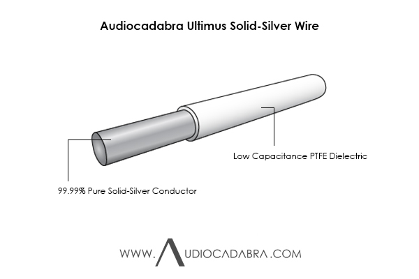 Audiocadabra-Ultimus-99.99%-Pure-Solid-Silver-Wire-In-PTFE-Insulation-Cutaway