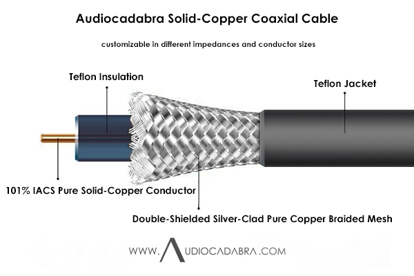 Audiocadabra-101%-IACS-Pure-Solid-Copper-Coaxial-Cable—Cutaway