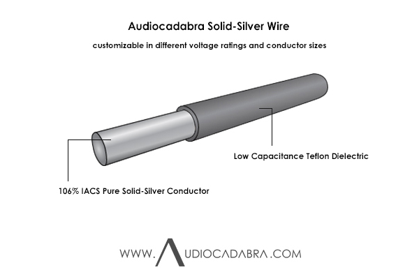 Audiocadabra-106%-IACS-Pure-Solid-Silver-Wire—Cutaway