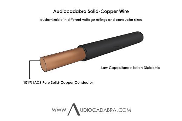 Audiocadabra-101%-IACS-Pure-Solid-Copper-Wire—Cutaway