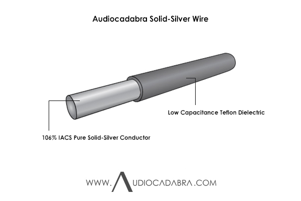 Audiocadabra-106%-IACS-Pure-Solid-Silver-Wire-In-Teflon-Insulation-Cutaway