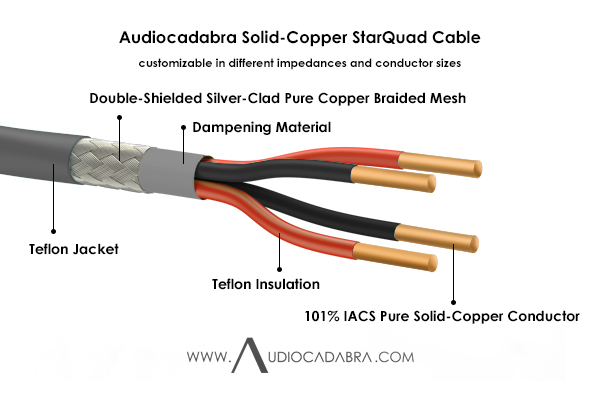 Audiocadabra-Optimus-101%-IACS-Pure-Solid-Copper-StarQuad-Cable—Cutaway