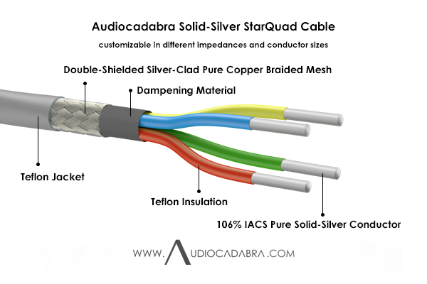 Audiocadabra-106%-IACS-Pure-Solid-Silver-StarQuad-Cable—Cutaway