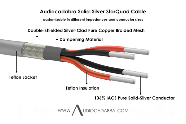 Audiocadabra-Xtrimus-106%-IACS-Pure-Solid-Silver-StarQuad-Cable—Cutaway