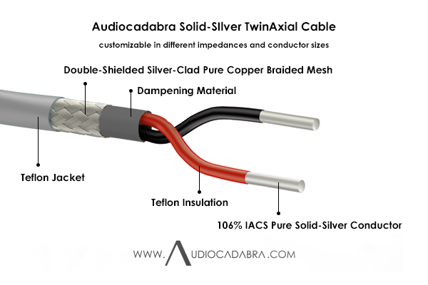 Audiocadabra-Xtrimus-106%-IACS-Pure-Solid-Silver-TwinAxial-Cable—Cutaway