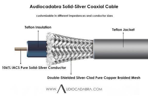 Audiocadabra-Xtrimus-CA2408-106%-IACS-Pure-Solid-Silver-Coaxial-Cable—Cutaway