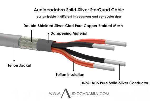 Audiocadabra-Xtrimus-SQ2405-106%-IACS-Pure-Solid-Silver-StarQuad-Cable—Cutaway